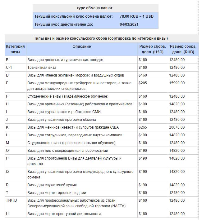 Сумма консульского взноса для визы США до 4 марта 2021